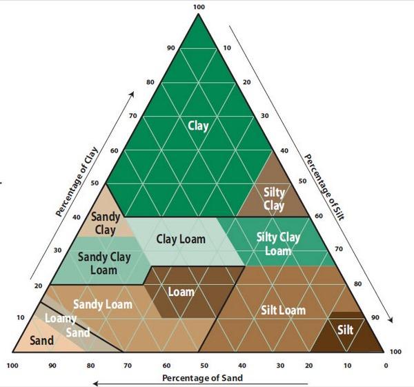 مثلث طبقه بندی خاک